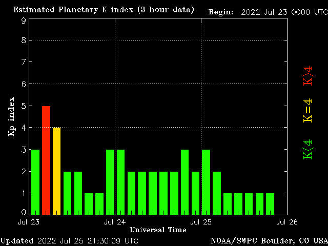 Space Weather, Solar Activity, Sun Spots and Coronal Mass Ejections